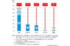日本と世界の税制