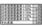 総務省が提案した平成29年4月からの燃費性能に応じた新課税案