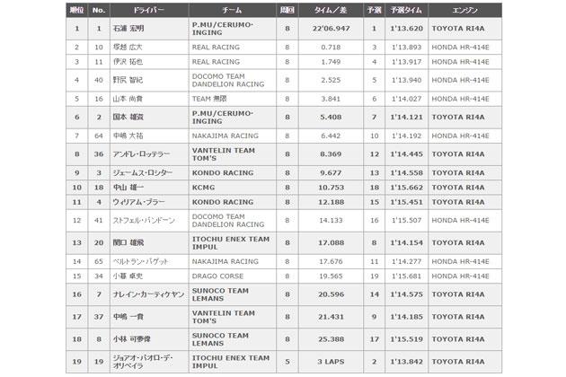 全日本スーパーフォーミュラ選手権 第2戦 結果表