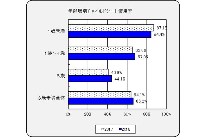 年齢層別チャイルドシート使用率