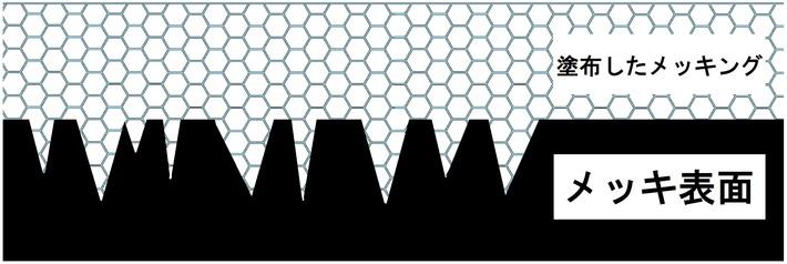 メッキングの被膜形成イメージ