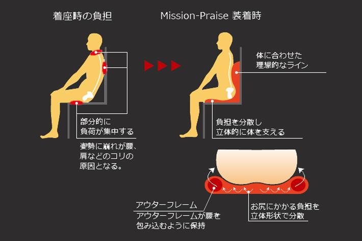 ミッションプライズ