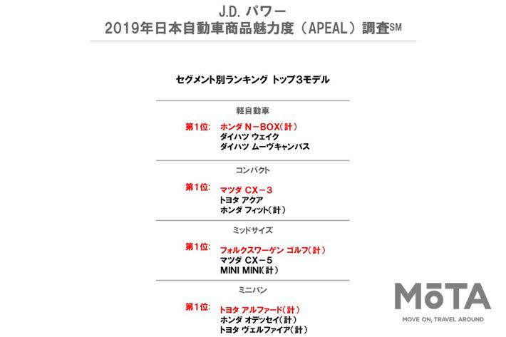 J.D. パワー 2019年日本自動車商品魅力度調査