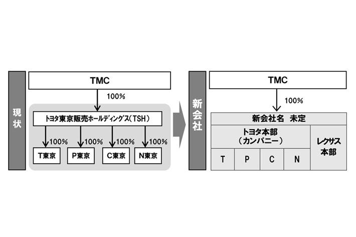 全店全車種併売は東京からスタートした