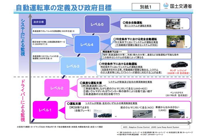 国による自動運転の定義は<ドライバーによる監視>「レベル1(運転支援)」「レベル2(高度運転支援)」<システムによる監視>「レベル3(特定条件下における自動運転)」「レベル4(特定条件下における完全自動運転)」「レベル5(完全自動運転)」となっている