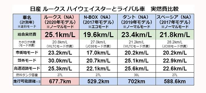 ※注:走行可能距離は実燃費とガソリンタンク容量を掛け合わせた計算上の参考数値であり、実際の走行を担保するものではありません。