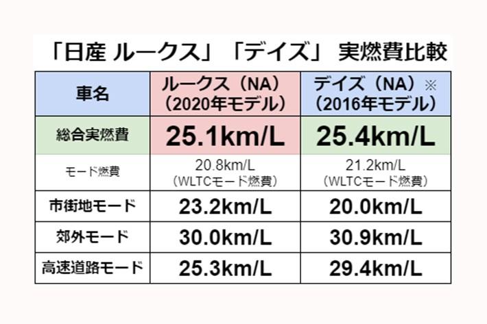 ※実燃費計測は「日産 デイズ」の兄弟車「三菱 eKワゴン X」で実施