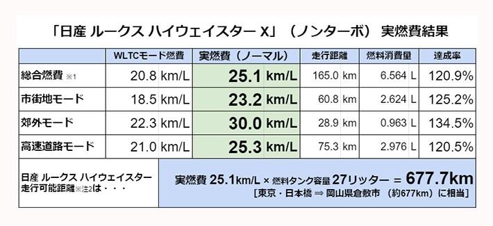 取材車両:FF:2020年モデル・日産 ルークス ハイウェイスターX プロパイロットエディション/[実燃費計測:2021年3月]/※注1:市街地・郊外・高速道路の各実燃費・距離はメーター内の燃費計表示を記載し消費ガソリン量を算出。総合実燃費は総走行距離と消費ガソリン量から算出。/※注2:走行可能距離は計算上の数値であり、実際の走行を担保するものではありません。