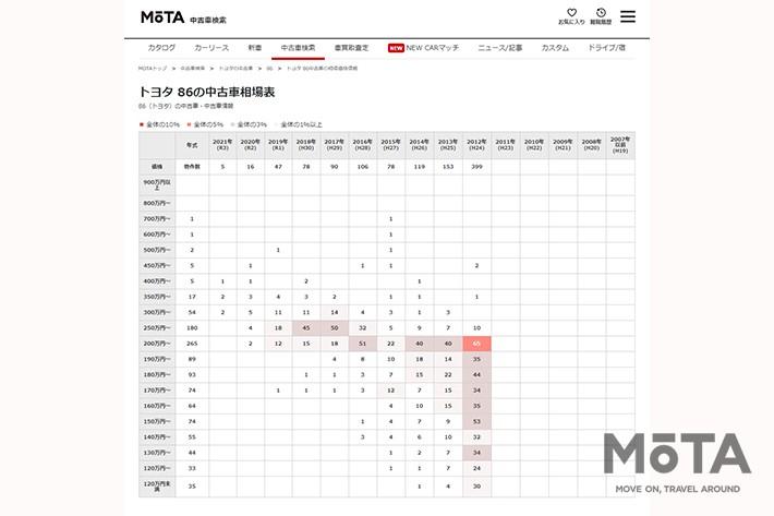 トヨタ 86[2012年~2021年]中古車相場一覧[2021年4月14日(水)現在]