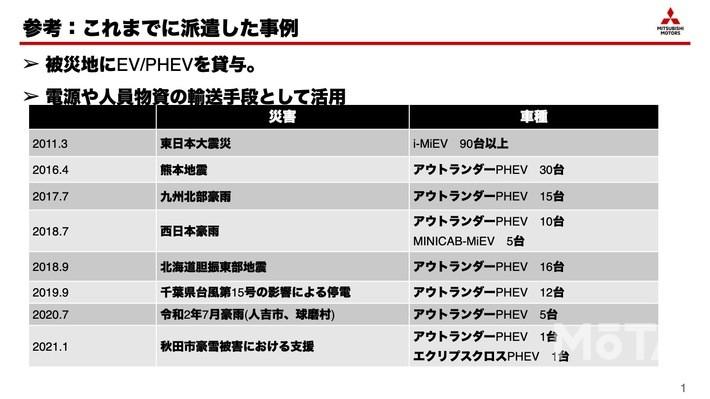 東日本大震災を皮切りに、三菱はこれまで多くの電動モデルを被災地に派遣してきた。アウトランダーPHEVがデビューした2013年以降の実績をみると、その数は右肩上がりに伸びている。実際、被災地での活躍を目の当たりにしたユーザーが買い求めるという動きも数多く存在したという
