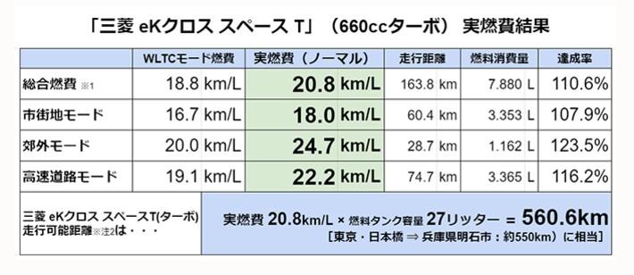 取材車両:FF:2020年モデル・三菱 eKクロス スペース T(660ccターボ)/[実燃費計測:2021年3月]/※注1:市街地・郊外・高速道路の各実燃費・距離はメーター内の燃費計表示を記載し消費ガソリン量を算出。総合実燃費は総走行距離と消費ガソリン量から算出。/※注2:走行可能距離は計算上の数値であり、実際の走行を担保するものではありません。
