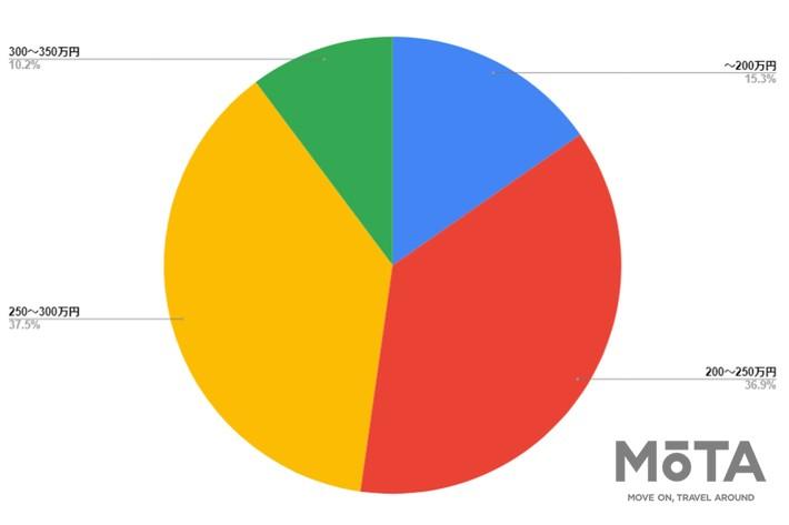 Twitterアンケート[2021年7月6日(火)~7月7日(水)/MOTA編集部公式Twitter(@MOTA_PRESS)にて測定]