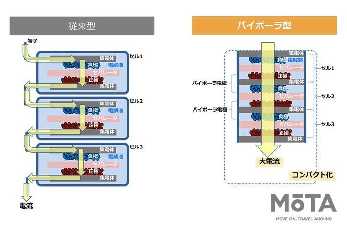 新開発のバイボーラ型ニッケル水素電池, 従来型ニッケル水素電池との違い(概念図)