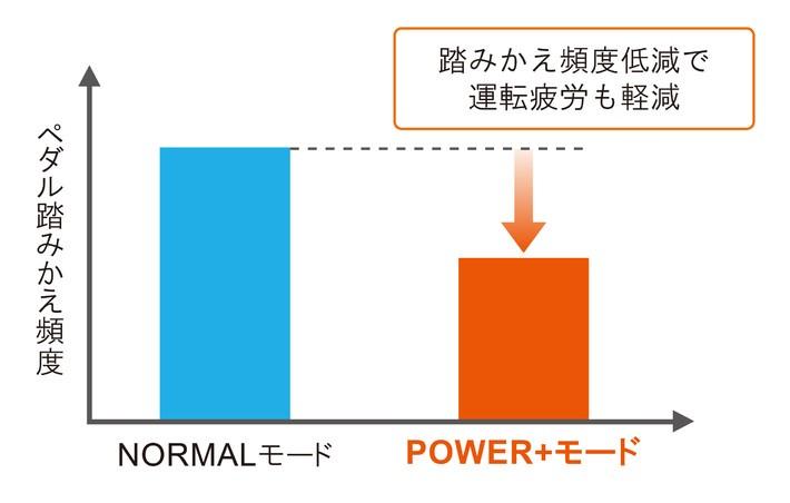 ペダルの踏みかえ頻度は大幅に削減できる, アクセルオフ時の減速度はノーマルの約2倍に相当