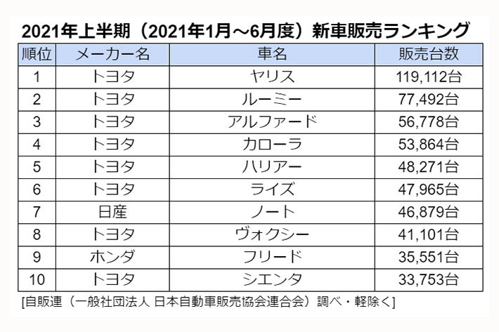 2021年上半期(2021年1月~6月度)新車販売ランキング[自販連(一般社団法人 日本自動車販売協会連合会)調べ・軽除く]