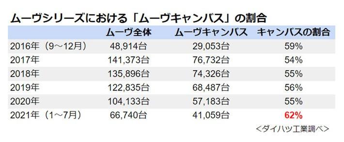 ダイハツ ムーヴシリーズにおける「ムーヴキャンバス」の割合[ダイハツ工業調べ]