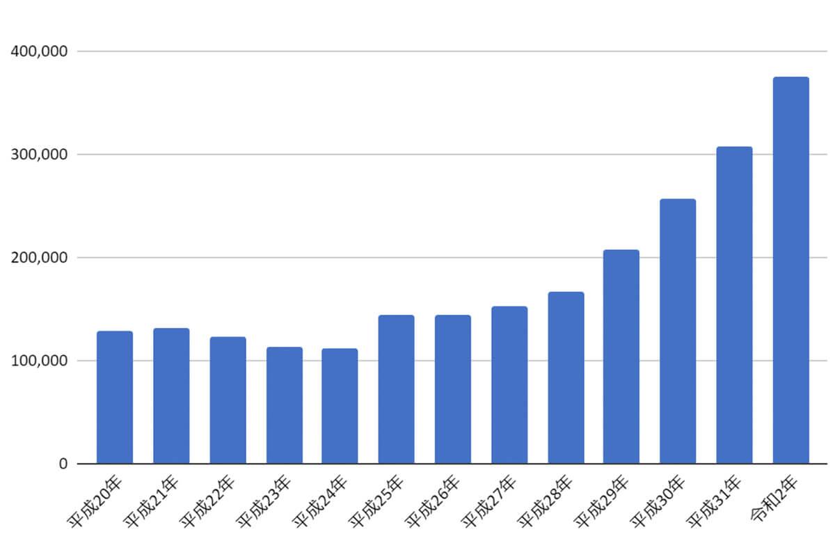 カーリースは利用者が年々増加!