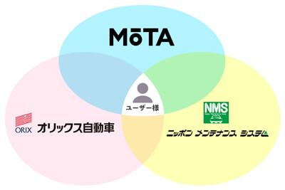 MOTAカーリースの仕組みの図