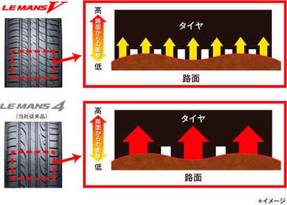 新パターン採用によりブロック数を増やすことで路面からの衝撃を分散し振動を抑制