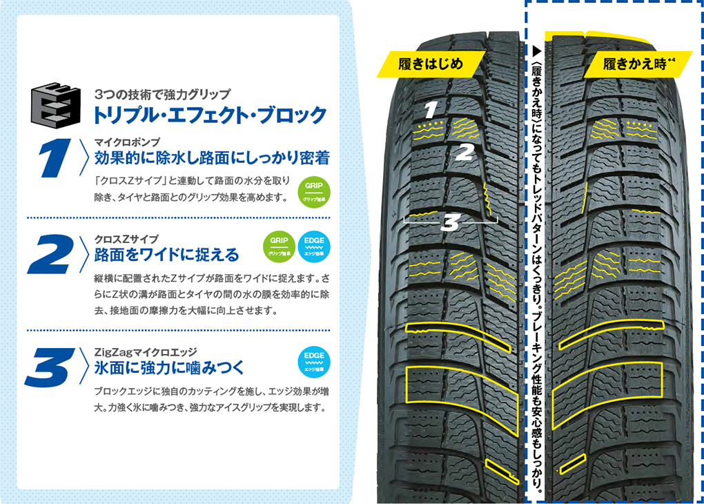 MICHELIN Total Perfomance