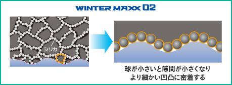 WINTER MAXX 02 球が小さいと隙間が小さくなりより細かい凹凸に密着する